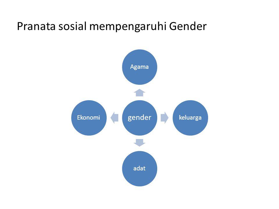 Pranata sosial mempengaruhi Gender