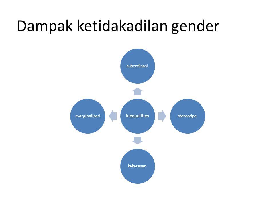 Dampak ketidakadilan gender