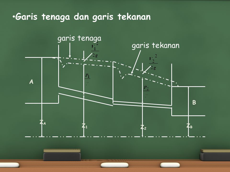 Garis tenaga dan garis tekanan