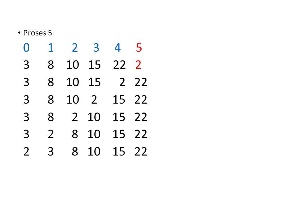 Proses 5 0 1 2 3 4 5. 3 8 10 15 22 2. 3 8 10 15 2 22.