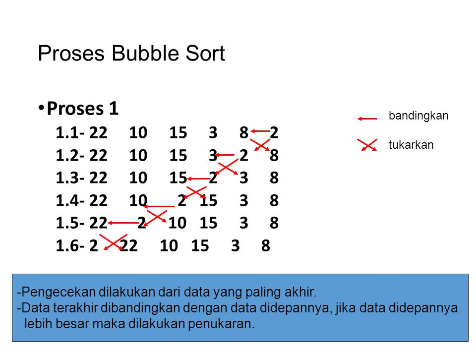 Proses Bubble Sort Proses 1 1.1- 22 10 15 3 8 2 1.2- 22 10 15 3 2 8