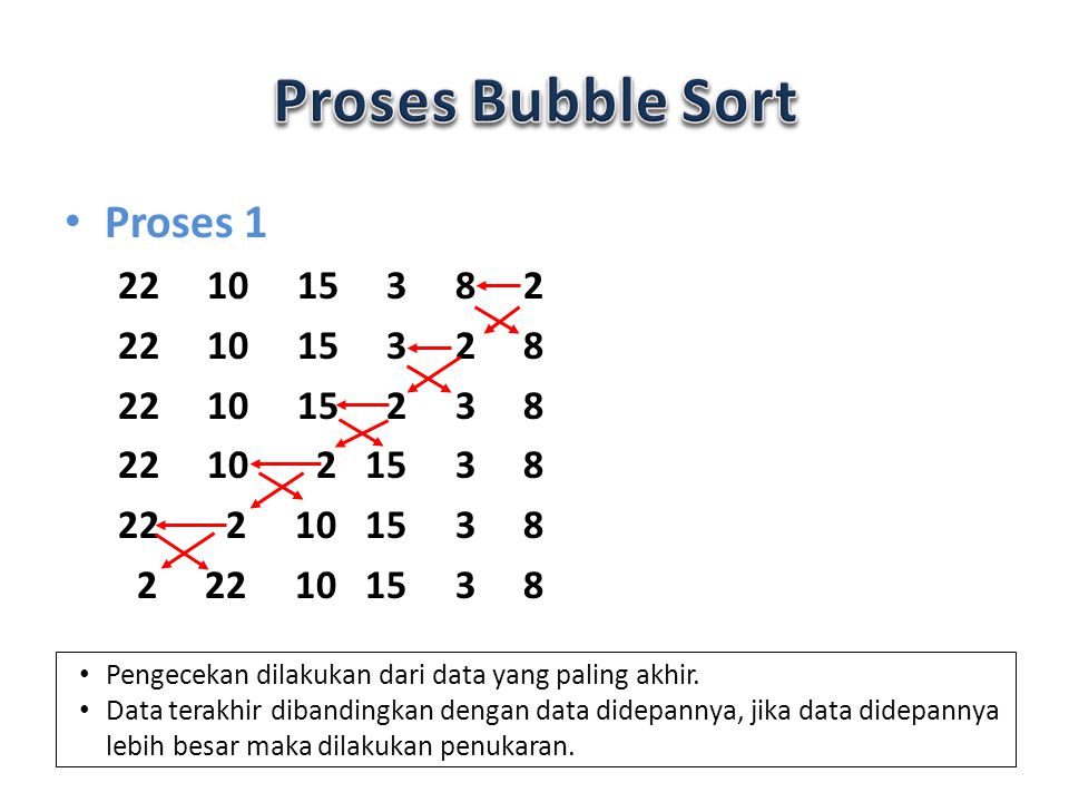 Proses Bubble Sort Proses 1 22 10 15 3 8 2 22 10 15 3 2 8