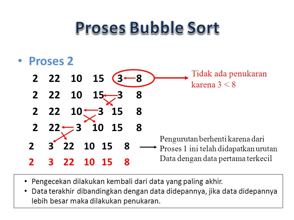 Proses Bubble Sort Proses 2 2 3 22 10 15 8 2 22 10 15 3 8