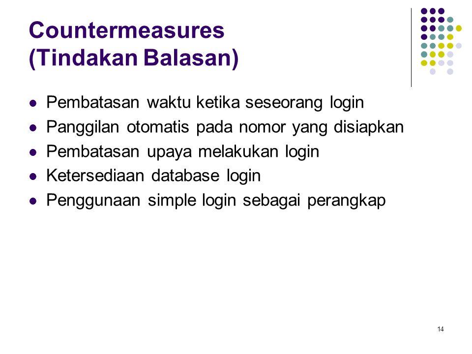 Countermeasures (Tindakan Balasan)
