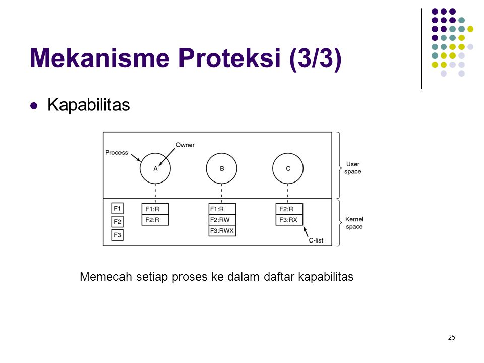 Mekanisme Proteksi (3/3)