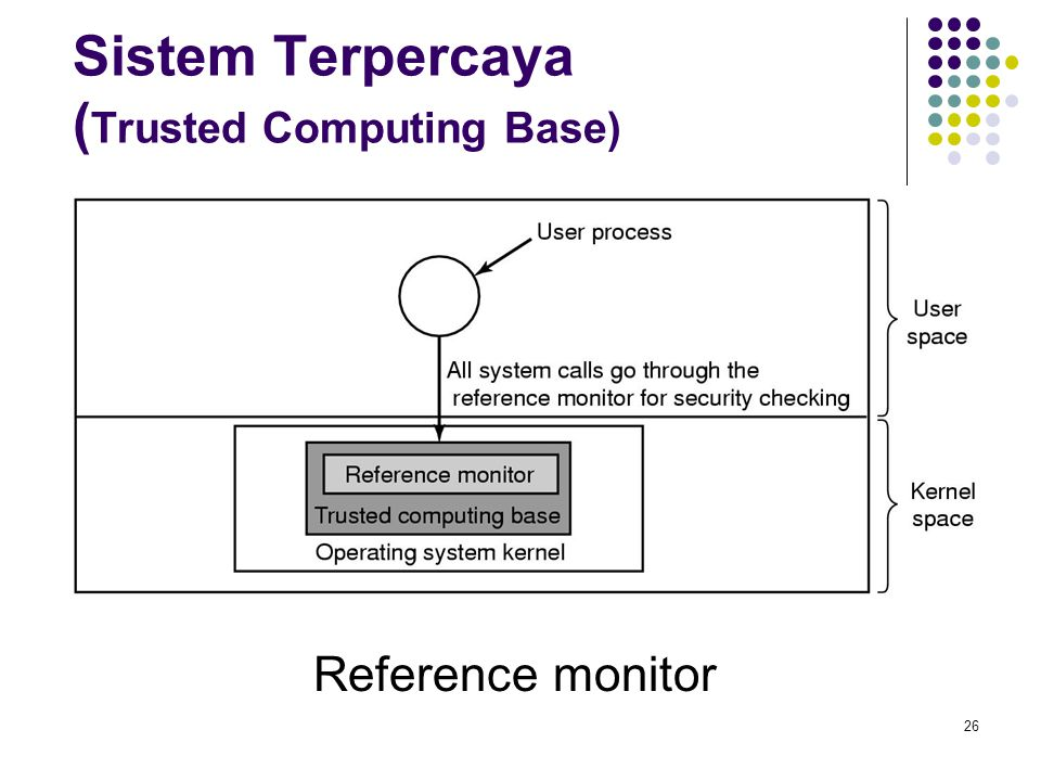 Sistem Terpercaya (Trusted Computing Base)