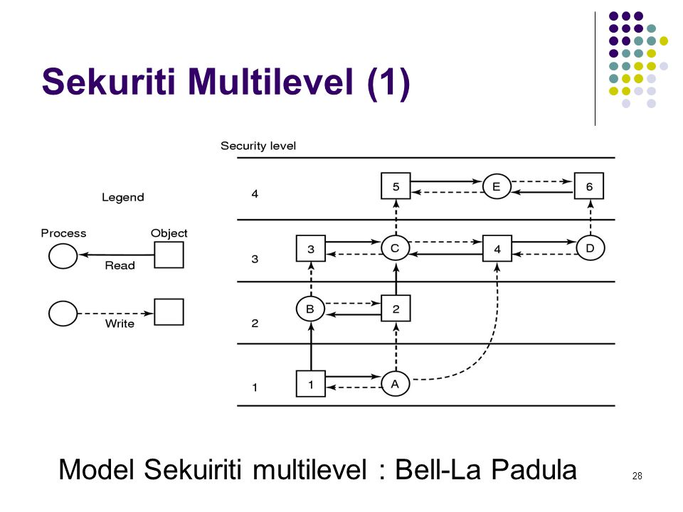 Sekuriti Multilevel (1)