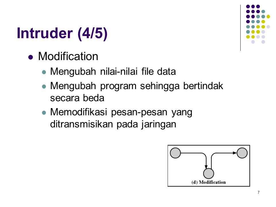 Intruder (4/5) Modification Mengubah nilai-nilai file data