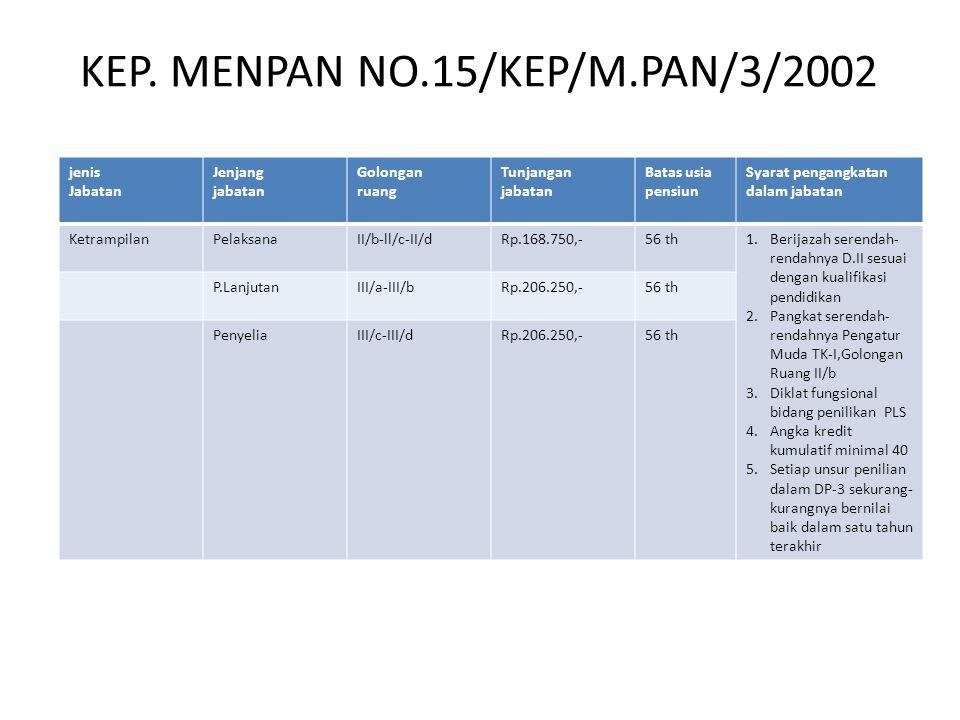 KEP. MENPAN NO.15/KEP/M.PAN/3/2002