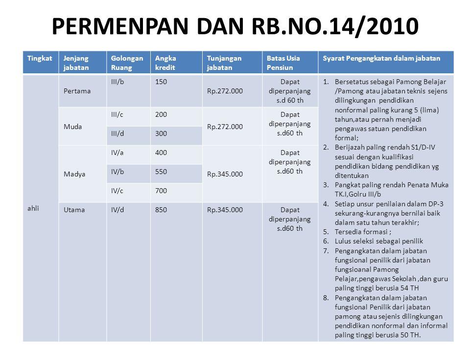 PERMENPAN DAN RB.NO.14/2010 Tingkat Jenjang jabatan Golongan Ruang