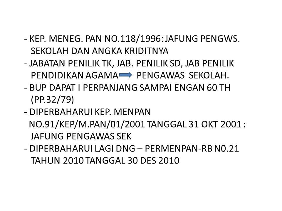 - KEP. MENEG. PAN NO. 118/1996: JAFUNG PENGWS