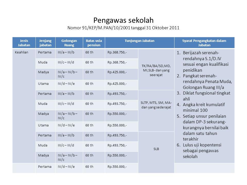 Pengawas sekolah Nomor 91/KEP/M.PAN/10/2001 tanggal 31 Oktober 2011