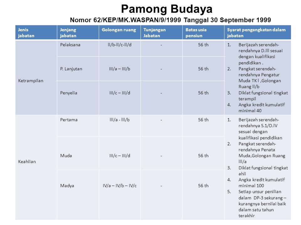 Pamong Budaya Nomor 62/KEP/MK.WASPAN/9/1999 Tanggal 30 September 1999