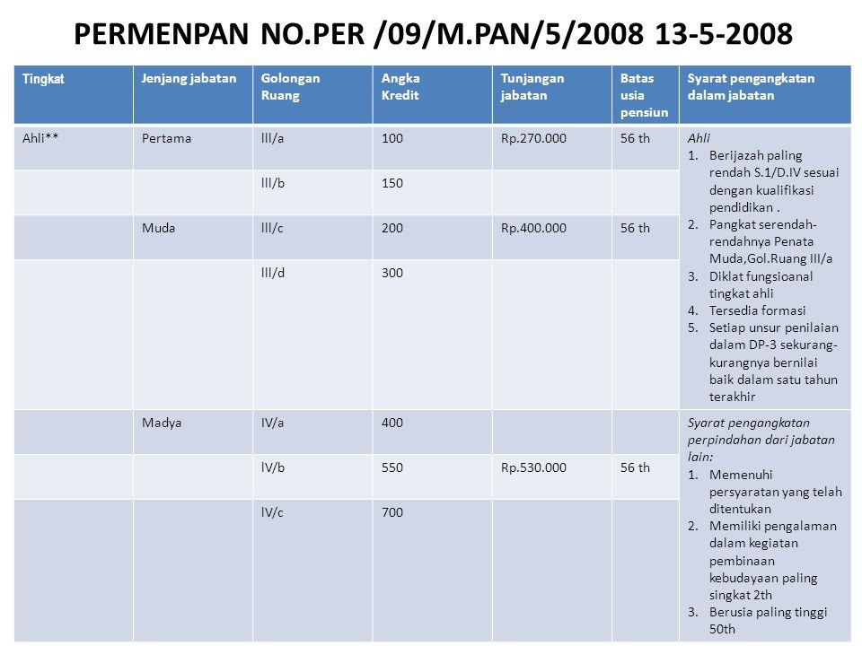 PERMENPAN NO.PER /09/M.PAN/5/2008 13-5-2008