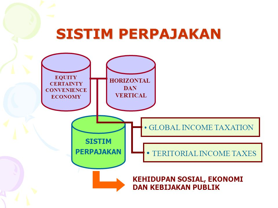 SISTIM PERPAJAKAN TERITORIAL INCOME TAXES GLOBAL INCOME TAXATION