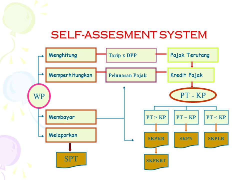SELF-ASSESMENT SYSTEM