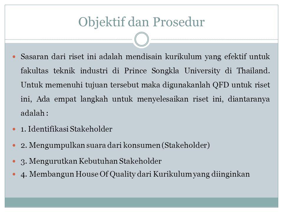 Objektif dan Prosedur