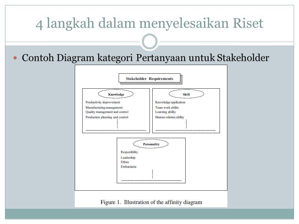 4 langkah dalam menyelesaikan Riset