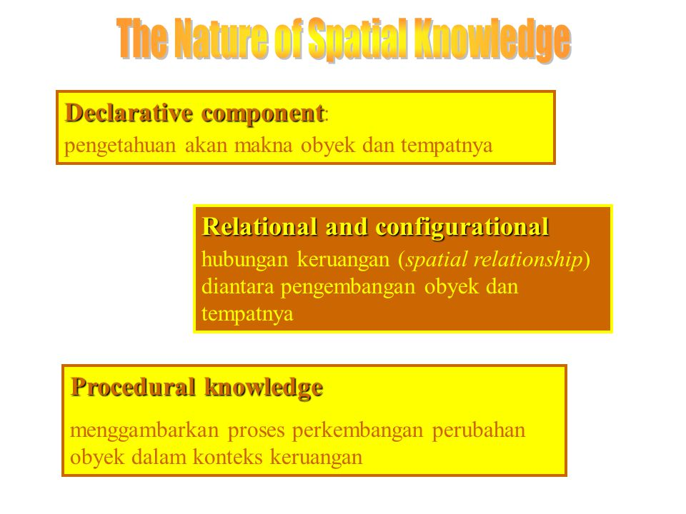 The Nature of Spatial Knowledge