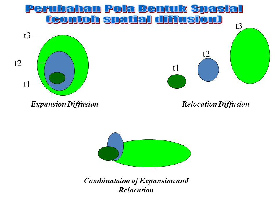 Combinataion of Expansion and Relocation