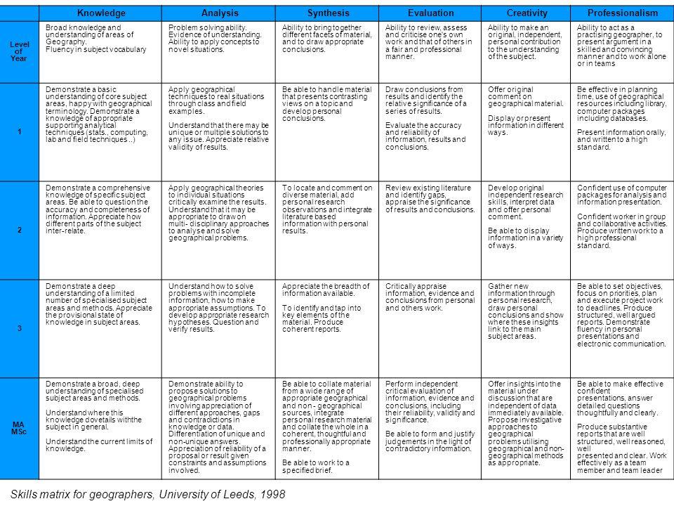 Figure 7:2 Skills matrix for geographers, University of Leeds, 1998