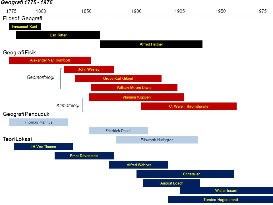 Sejarah ilmu geografi dan makna ruang ppt download 6 geografi ccuart Images