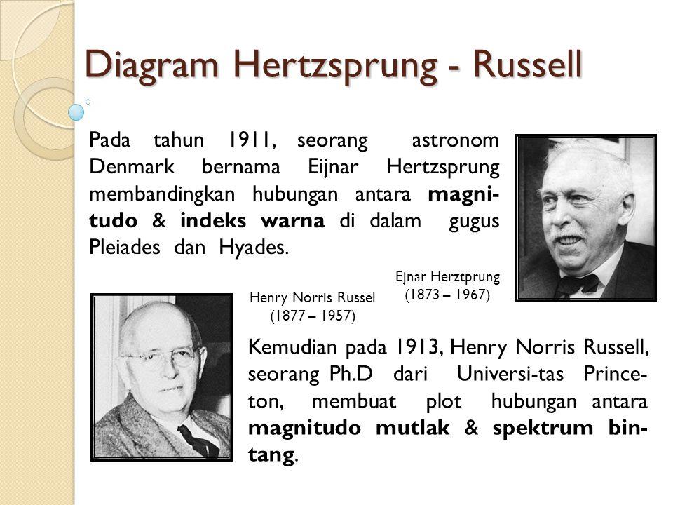 Diagram Hertzsprung - Russell