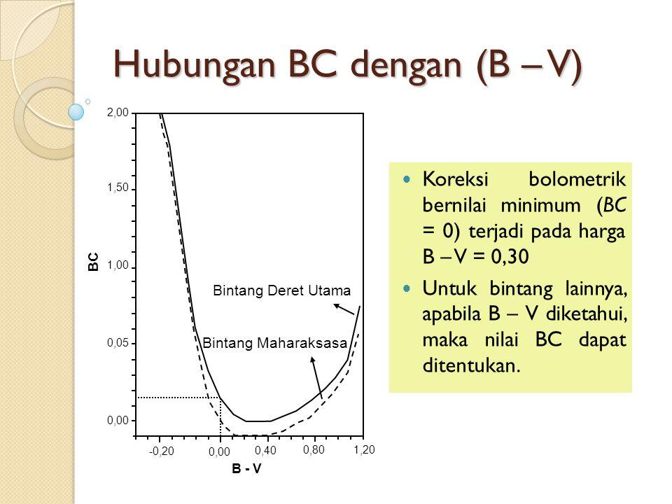 Hubungan BC dengan (B – V)