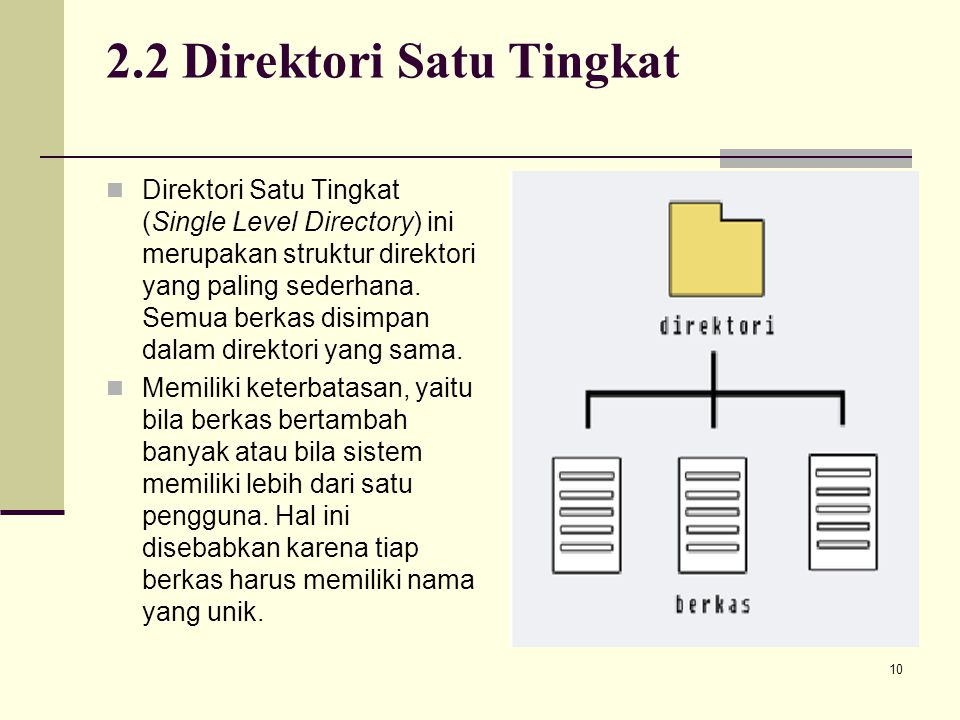 2.2 Direktori Satu Tingkat