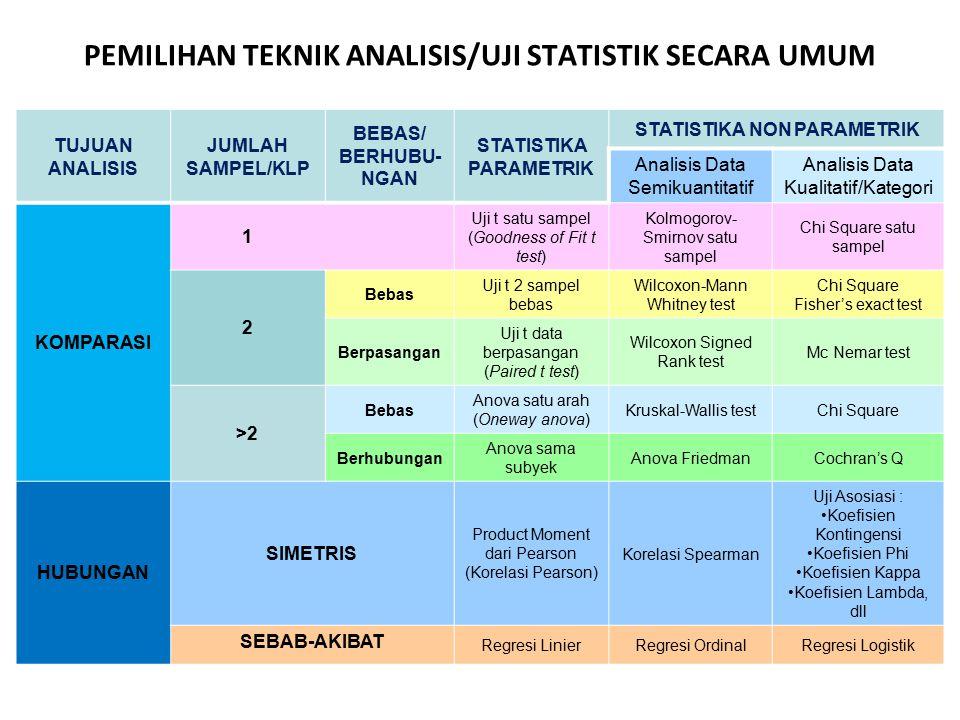 PEMILIHAN TEKNIK ANALISIS/UJI STATISTIK SECARA UMUM