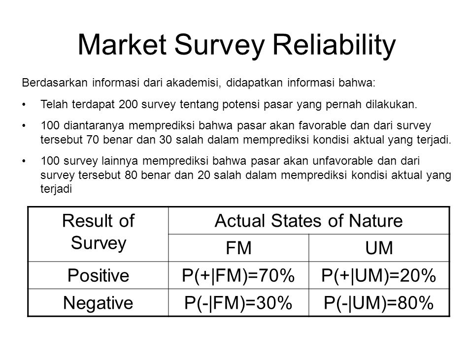 Market Survey Reliability