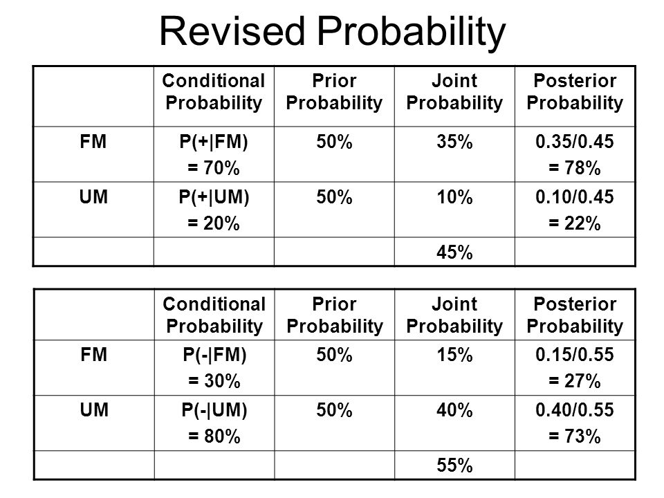 Revised Probability Conditional Probability Prior Probability