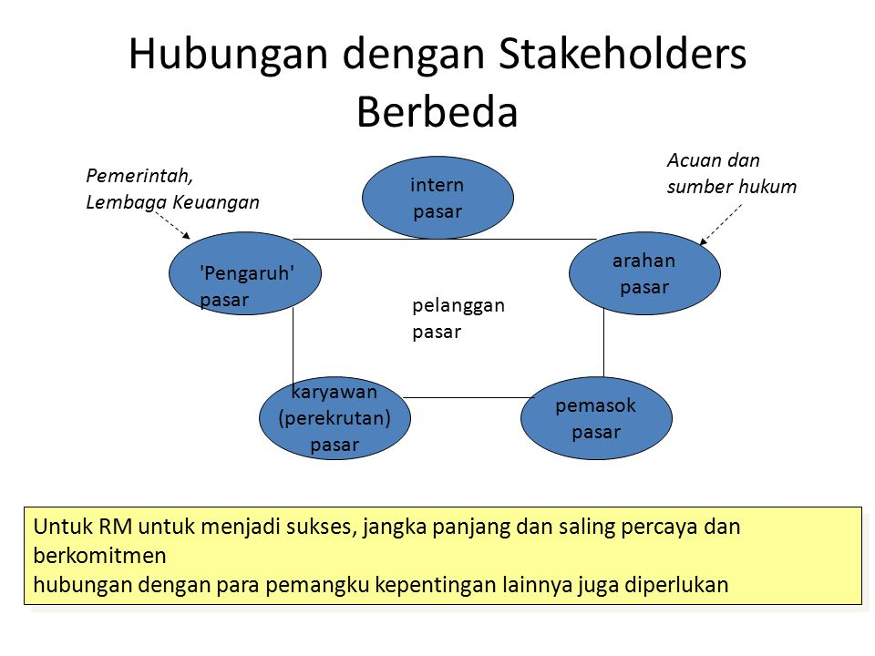 Hubungan dengan Stakeholders Berbeda