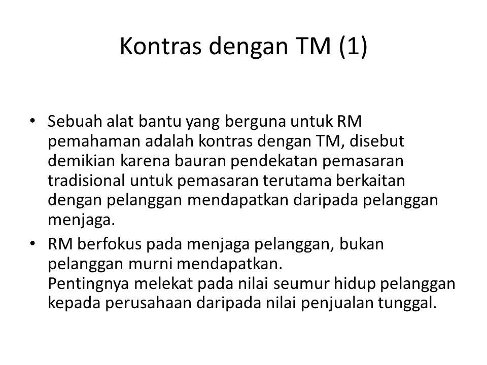 Kontras dengan TM (1)