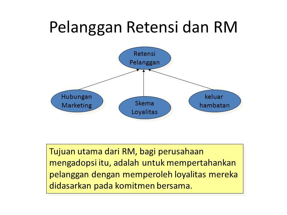 Pelanggan Retensi dan RM