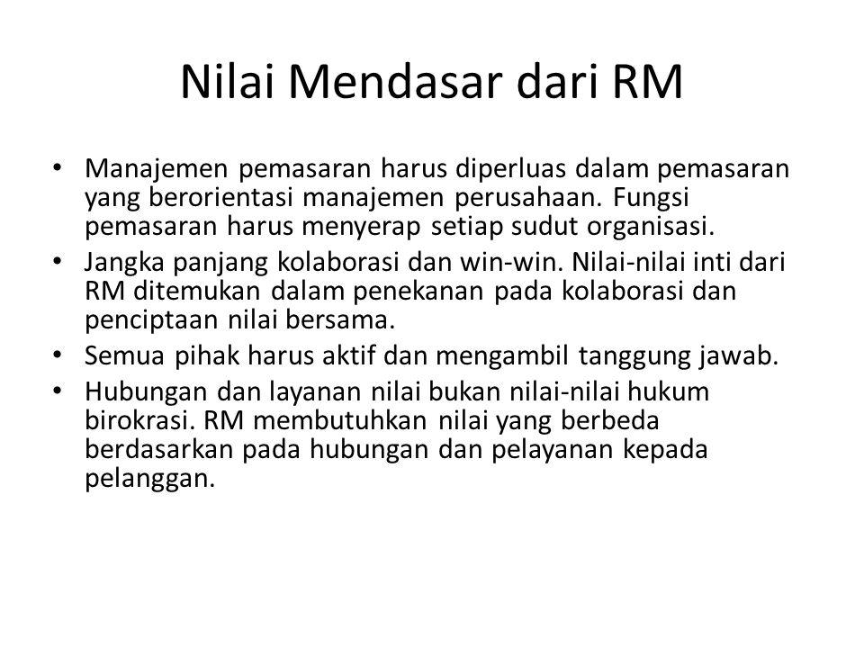 Nilai Mendasar dari RM