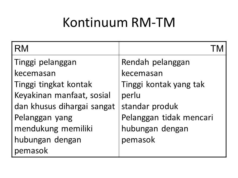 Kontinuum RM-TM RM. TM.