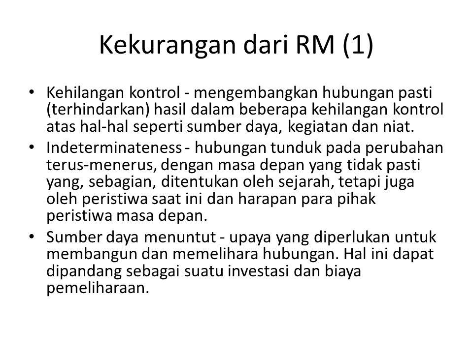 Kekurangan dari RM (1)