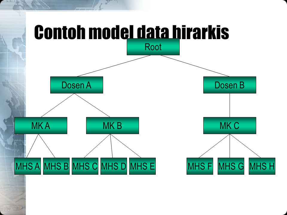 Contoh model data hirarkis