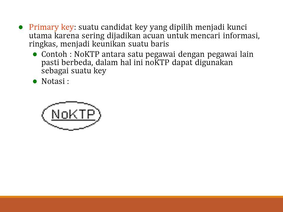 Primary key: suatu candidat key yang dipilih menjadi kunci utama karena sering dijadikan acuan untuk mencari informasi, ringkas, menjadi keunikan suatu baris
