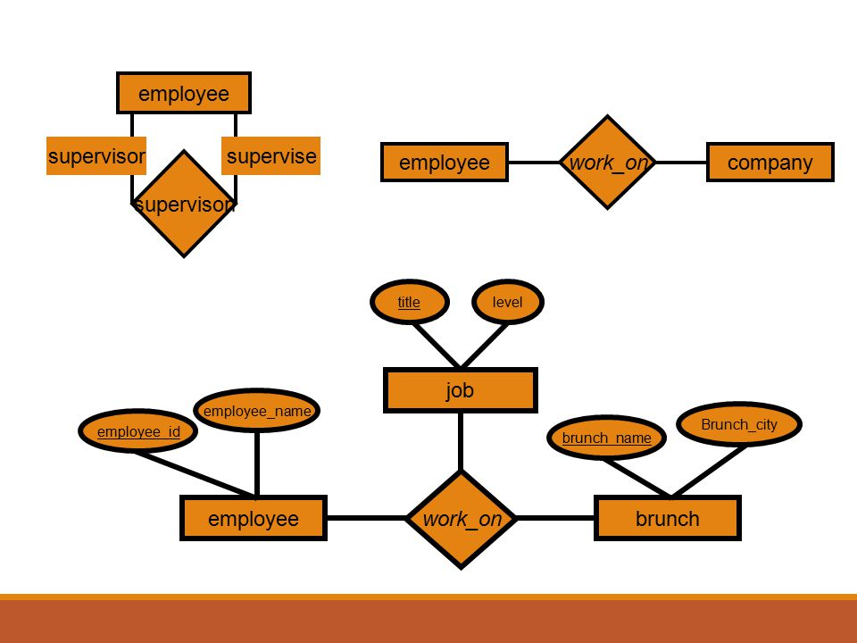 employee supervison supervisor supervise employee company work_on