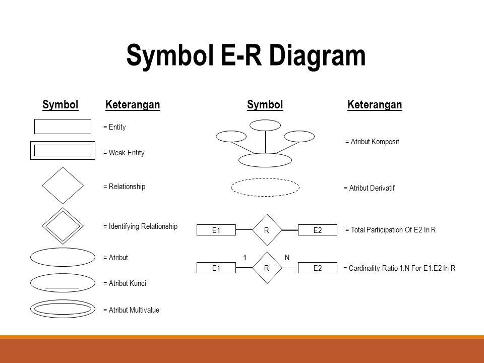 Symbol E-R Diagram Symbol ______ Keterangan = Entity = Weak Entity