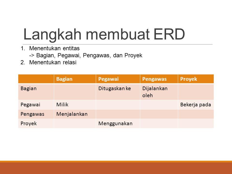 Langkah membuat ERD Menentukan entitas