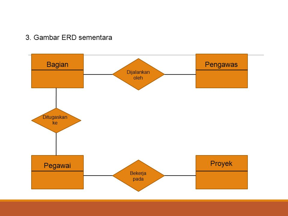 3. Gambar ERD sementara Bagian Pengawas Pegawai Proyek Dijalankan oleh