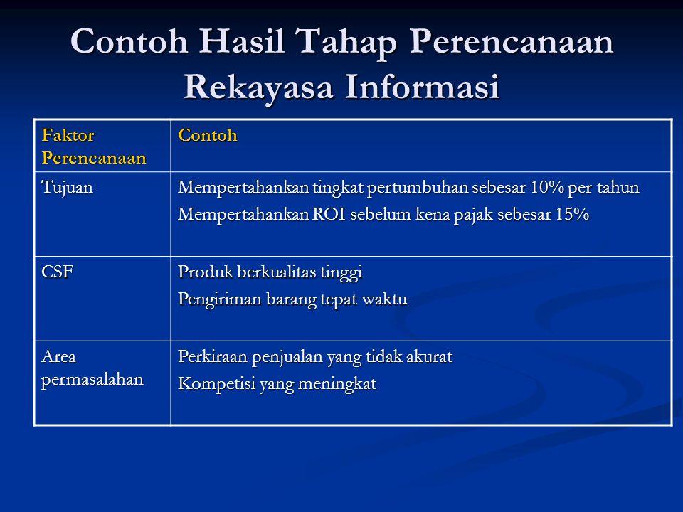 Contoh Hasil Tahap Perencanaan Rekayasa Informasi