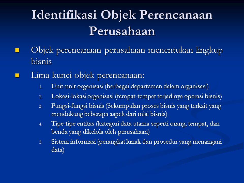 Identifikasi Objek Perencanaan Perusahaan