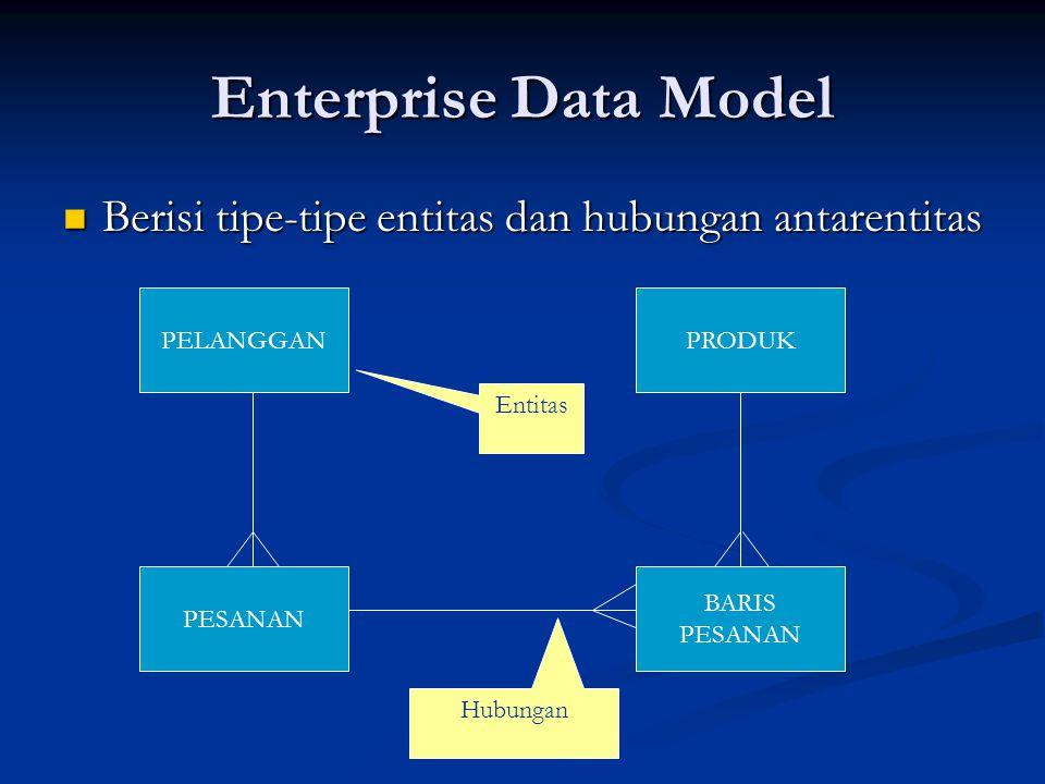 Enterprise Data Model Berisi tipe-tipe entitas dan hubungan antarentitas. PELANGGAN. PRODUK. Entitas.