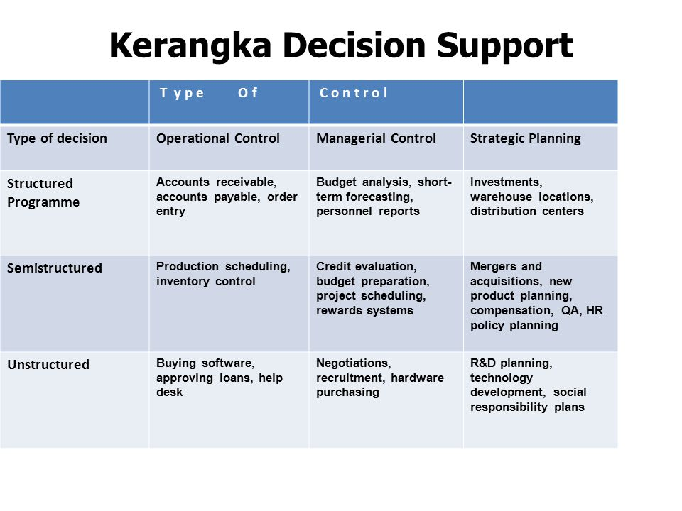 Kerangka Decision Support