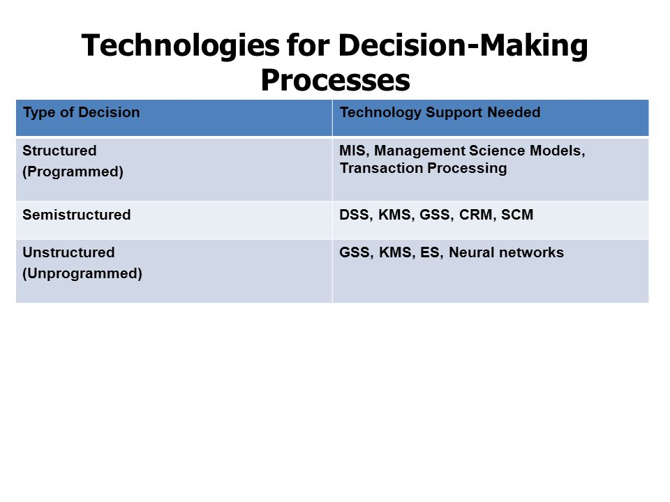 Technologies for Decision-Making Processes