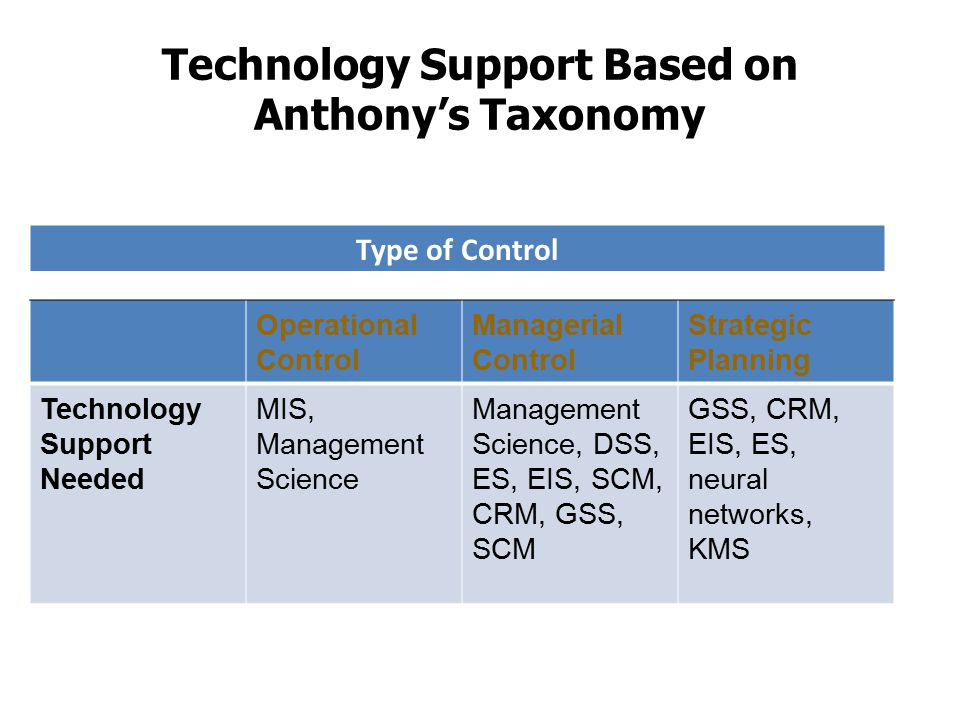 Technology Support Based on Anthony's Taxonomy